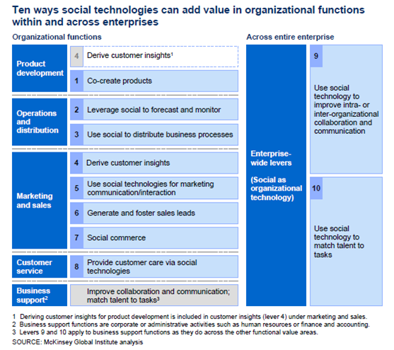 10 Ways Social Technologies Add Value