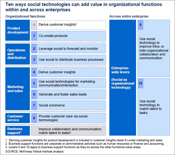 10 Ways Social Technologies Add Value