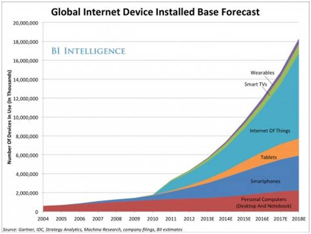 Global Internet Device Installed Base