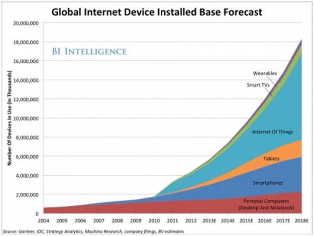 Global Internet Device Installed Base